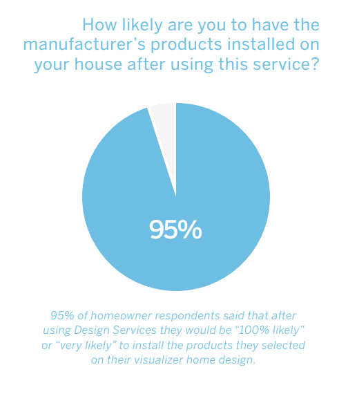 Whitepaper graphic 95% of homeowners buy building products Renoworks